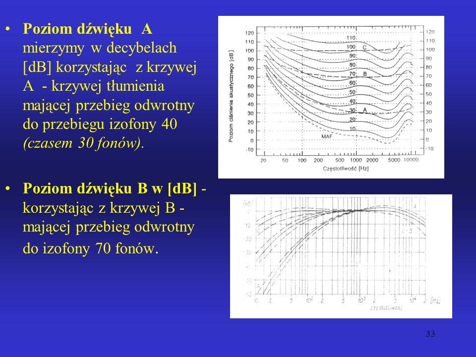 Poziom dźwięku A mierzymy w decybelach [dB] korzystając z krzywej A - krzywej tłumienia mającej przebieg odwrotny do przebiegu izofony 40 (czasem 30 fonów).